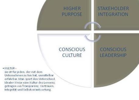 Conscious Capitalism Conscious Culture