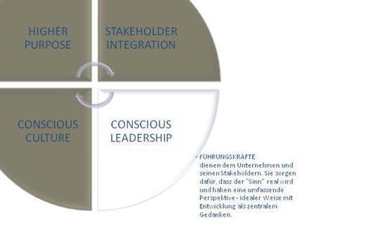 Conscious Capitalism Conscious Leadership
