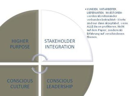 Conscious Capitalism Stakeholder Integration